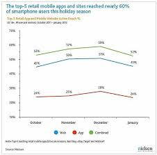 Top 40 Charts 2011 Top 5 Retail Mobile App Reach 2011 Holiday Season Chart
