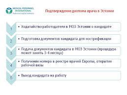Подтверждение диплома врача в Эстонии Презентация  Подтверждение диплома врача в Эстонии