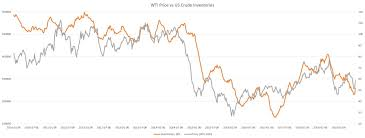 The Relationship Between The Oil Price And Inventories