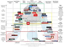 News Source Bias Chart How Biased Is Your News Source You Probably Wont Agree