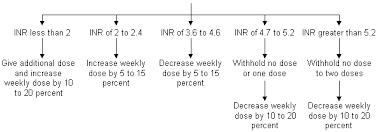 Warfarin Therapy Evolving Strategies In Anticoagulation