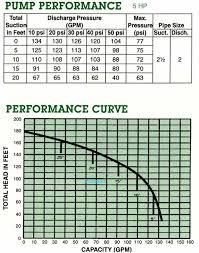 self prime ci pump 5hp irrigation qp50b self prime ci pump 5hp irrigation