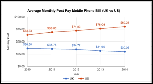 Sprint Cell Phone Comparison Chart Average Cell Phone Bill Now Over 80 Per Month Moneysavingpro