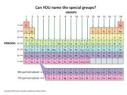 For Test #7: The Periodic Table The Periodic Table 1)Dimitri ...