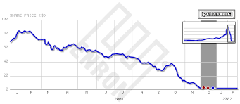 Enron Stock Price Chart Bbc News Enron The Rise And Fall