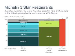 Marimekko Chart Mekko Chart Of Michelin Restaurants Mekko