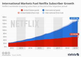 Netflix Subscribers Chart Chart International Markets Fuel Netflix Subscriber Growth