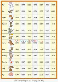 Chinese Birth Year Signs Chart Chinese Zodiac Calculator What Is My Zodiac Sign 2019 09 28