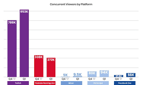 Twitch Revenue And Usage Statistics 2019 Business Of Apps