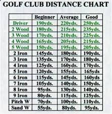 Golf Club Distance Chart Google Search Want Additional