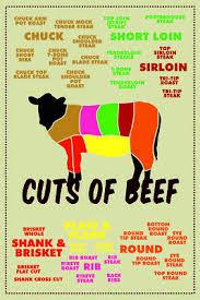 Tasty Pig Cuts Butcher Chart Humor Mural Poster 36x54 Inch