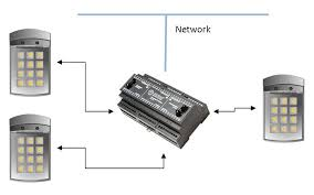 how to install an ip door access control system kintronics ip bridge diagram