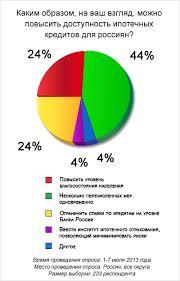 Распределяем риски Ипотечное страхование ответственности в России По мнению ОСАО РЕСО Гарантия внесение изменений в закон об ипотеке в частности введение института страхования финансовых рисков кредитора не сможет