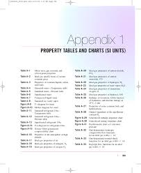 Pdf Property Tables And Charts Si Units Rendy Lewenussa