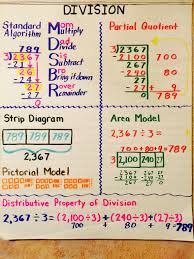 Division Steps Anchor Chart Problem Solving Adding Subtracting Decimals Anchor Chart