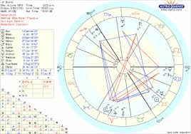 Che Guevara Natal Chart Re Branded Russell Brand The Iilluminated Christ Or