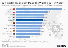 Chart Can Digital Technology Make The World A Better Place