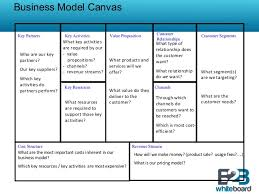Revenue Model Template Business Model Template Overview