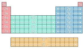 Newsela - The periodic table: A classic design
