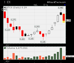 Btcs Chart Bitcoin Shop Btcs Pullback Opens Doors For New Swingers