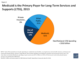 medicaid and long term services and supports a primer the henry figure 3 medicaid is the primary payer for long term services and supports