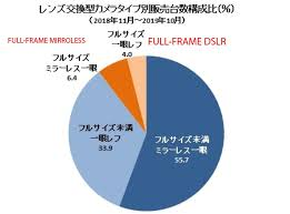 Climate Pro Insulation Coverage Chart Sony Overtakes Canon And Nikon To Lead The Full Frame Camera