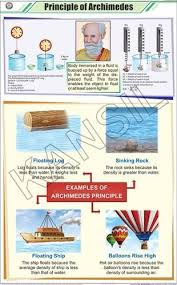 Principle Of Archimedes For Physics Chart