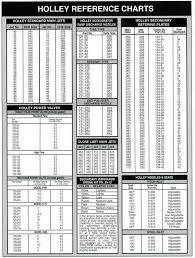 Holley Jetting Chart Posted On Steven Leerentveld Blog Blog