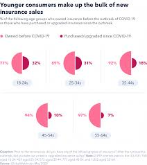 Covid 19 travel insurance, importance of travel medical insurance coverage for covid 19, precautions while travelling outside your home country during worldtrips covid travel insurance coverage is with the atlas america insurance and the atlas premium insurance which covers. How Coronavirus Is Changing The Insurance Industry Gwi