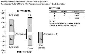 Metric Thread Class Chart Practical Maintenance Blog Archive Threads And Threaded
