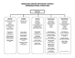 Small Church Organizational Chart Sample Church Organization Chart Woodlake United Methodist