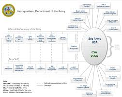 Us Military Pay Chart 2016 United States Secretary Of The Army Wikipedia