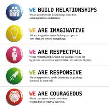 Image result for aged care values