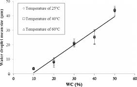 figure 6 mean water droplet size diameter d4 3 μm versus water content v v of the emulsion at temperatures of 25 40 and 60 c