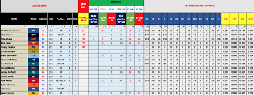 Mlb Com Depth Charts