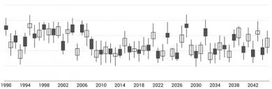 Candlestick Chart Ios Open Source Swift Library For Creating A Wide Variety Of