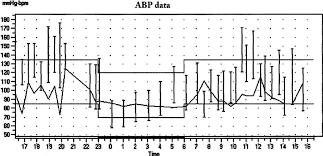 Blood Pressure Diagram Ambulatory Blood Pressure Chart 24 Hour Ambulatory Bp And Pulse