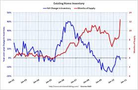 Time To Reality Check The Real Estate Market Jeff Larkin