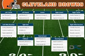 Browns Depth Chart 2018 Cleveland Browns Depth Chart 2016 Browns Depth Chart