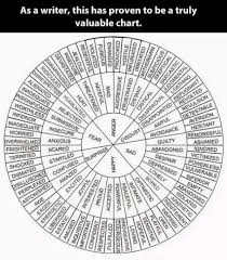 The Secret Feelings Chart The Secret To English Vocabulary Connect Words With Feelings