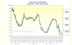 Libor Rate Chart Whats The Real Story On Libor Seeking Alpha
