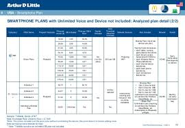 Telenor Recharge Chart Tariff Plans Benchmarking For Voice And Mbb Services