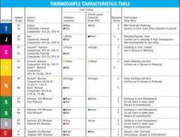 type j thermocouple wiring diagram images thermocouple types thermocouple thermocouples what is a thermocouple types of