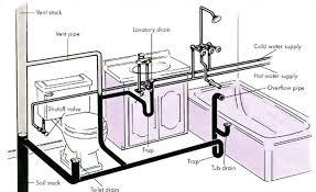 how does a bathtub drain work basement bathroom plumbing diagram home design