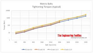 Flange Torque Chart Metric Bolts Tightening Torques