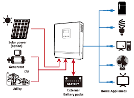 wiring diagram for solar inverter the wiring diagram solar hybrid inverter ups working install setup power saving wiring diagram
