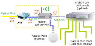 aprc p3 home network i do not understand the home network setup best home network setup 2015 at Typical Home Network Diagram