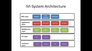 starting system diagram new era of wiring diagram • automotive in vehicle infotainment ivi architecture system block diagram starting system diagram 2003 pt cruiser starting system diagram bx2350d