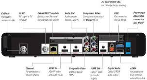 how to view your surveillance system over multiple tv s comcast cable receiver