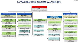 Telekom Malaysia Organization Chart 2018 Tourism Malaysia Unveils New Organisational Structure Pata